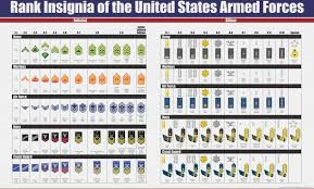Armed Forces Insignia Chart 59 Logical Military Ranks Insignia Charts