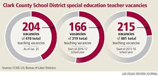 Ccsd Struggles For Solutions To Special Education Teacher Shortage