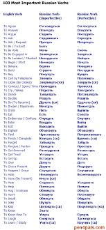 List Of The 100 Most Important Russian Verbs