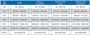 2014 Tax Rate Chart Doeren Mayhew