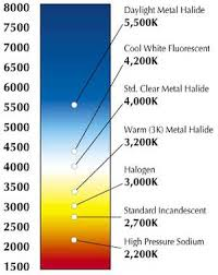 Color Temperature How To Change Fluorescent Light Fixture To Led