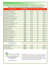 Reference Pricing Pharmacy Invoice Cost Actual For Top Selling
