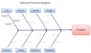 root cause analysis for software problems   inside architectureimage
