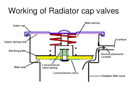 cooling system for ic engines working of radiator cap valves 18