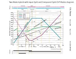 global hybrid cooperation two mode hybrid input split and compound split evt modes diagram