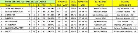 NCFL - Bulls loosen Tigers' stranglehold of competition with 10-point win |  Bendigo Advertiser | Bendigo, VIC