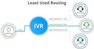 7 Best Ivr Call Routing Strategies For Your Business 2019