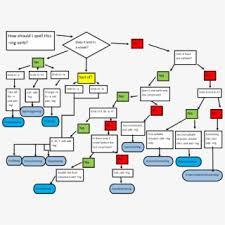 Flow Chart Cartoon Verb Flow Chart For 6th Transparent Cartoon Free Cliparts