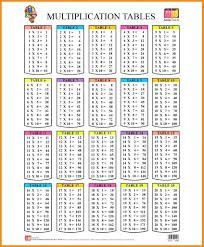 Times Table To 1000 Chart 10 Multiplication Tables From 1 To 1000 Proposal Sample