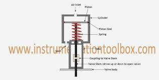 pneumatic valve circuit diagram images pneumatic circuit diagram additionally hydraulic flow divider diagram