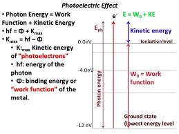 photon energy work function kinetic energy hf Φ kmax