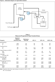 Technical Information P123 Suva Refrigerants Dupont Hcfc