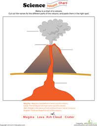 Volcanoes Diagram Quizlet