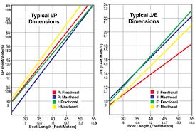 Sailboat Comparison Chart Harken Sailboat Hardware And Accessories