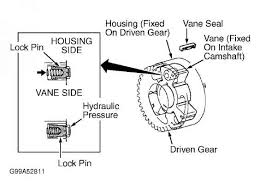 also be referred to as variable valve timing actuator or vvt vvt controller picture