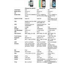 Iphone 5 And Iphone 5c Comparison Chart Iphone 5s Vs Iphone 5c Vs Iphone 4s Which Iphone Should