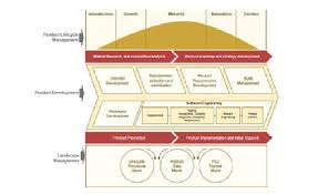 Tech Mahindra Organizational Chart Tech Mahindra Healthcare Life Sciences Product Lifecycle