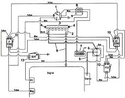 wiring diagram for riding lawn mowers wiring diagram schematics mtd yard machine wiring diagram nilza net