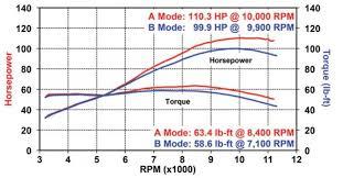 Yamaha Fz 09 Mt 09 Long Term Review Chance Moto