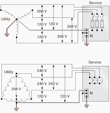 what nec says about design constraints for grounding systems eep top 208y 120 v 3 phase 4 wire wye