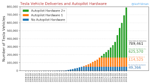 Reading Mileage Charts Lex Fridmans Tesla Autopilot Mileage Statistics Charts