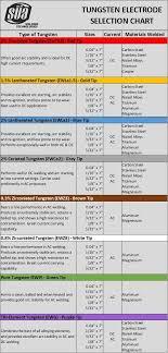 SÜa 0 3 Zirconiated Tungsten Electrode Tig Welding Brown Tip 10 Pack