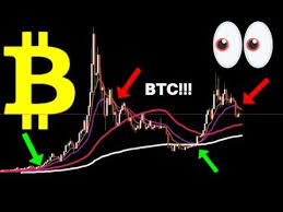 Bitcoin On The 1 Week Chart Will History Repeat Itself