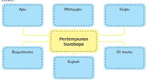 Jawaban sejarah indonesia kelas 12 revisi 2018 hal 88. Kunci Jawaban Pembelajaran 1 Subtema 2 Tema 1 Kelas 6 Halaman 45 46 47 48 49 50 Operator Sekolah