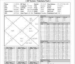 Simpleastro Astrology Simplified Cricket Prediction T 20