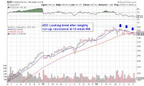 Azo Stock Chart Autozone Needs A Tune Up Autozone Inc Nyse Azo