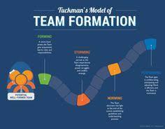 Form Storm Norm Perform Chart 104 Best Scrum 3back Images Project Management Agile