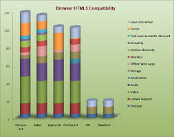 Which Browser Is Html5 Friendly Firefox Chrome Ie Opera