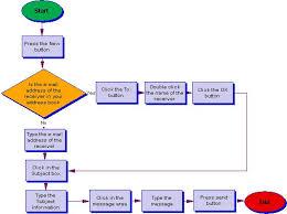 Task Flow Chart Template Procedural Task Analysis