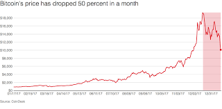 Bitcoins five biggest price jumps over the last five years | cryptoglobe bitcoins price surged. Bitcoin S Price Dropped 50 Percent In One Month Vox