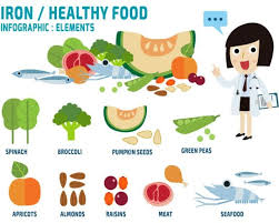 Foods High In Iron Chart How To Increase Hemoglobin 7 Natural Ways To Improve