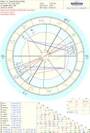 Astropost Amanda Knox Natal Chart Transits Progressions