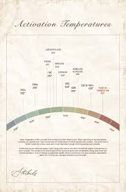 Terpene Temperature Chart Terpene Vaporizaion Temperatures And Flavors Starbuds Canada