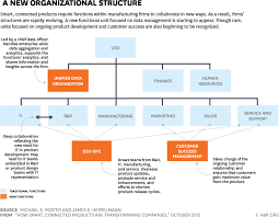 Salt River Project Organizational Chart How Smart Connected Products Are Transforming Companies