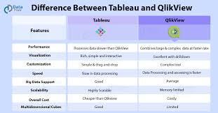 Qlikview Org Chart Tableau Vs Qlikview 14 Ways To Choose Better Bi Tool For