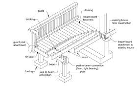free and low cost deck plans for a diy