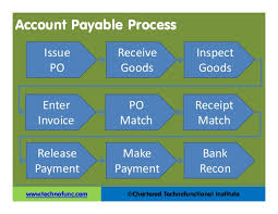Accounts Payable Process Flow Chart Ppt Ap Overview Pdf Ppt Accounts Payable