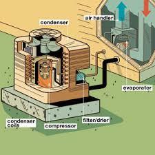 air conditionertypical air conditioner installation diagram