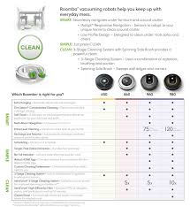 Roomba Comparison Chart Irobot Roomba 960 Wi Fi Connected Robot Vacuum