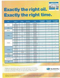 Subaru Oil Capacity Chart Subaru Crosstrek Oil Change Interval Car Magazine
