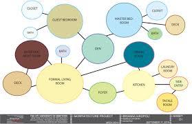 Bubble Diagram For Restaurant Design Bubble Diagram Bubble Diagram Diagram Bubbles