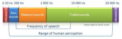 Characterization Of Sound