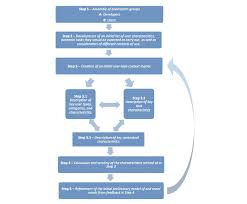 Information Technology Career Path Flow Chart Information Technology Requirements Gathering Flowchart