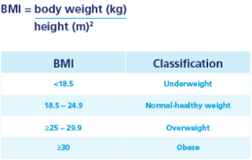 Bmi Weigh Understanding Your Bmi And Weight Classification Ranges Novo