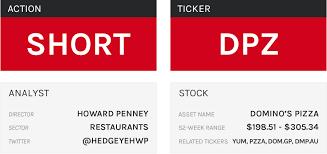 Stock Report Dominos Pizza Dpz