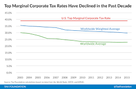 Corporate Income Tax Rates Around The World 2015 Tax